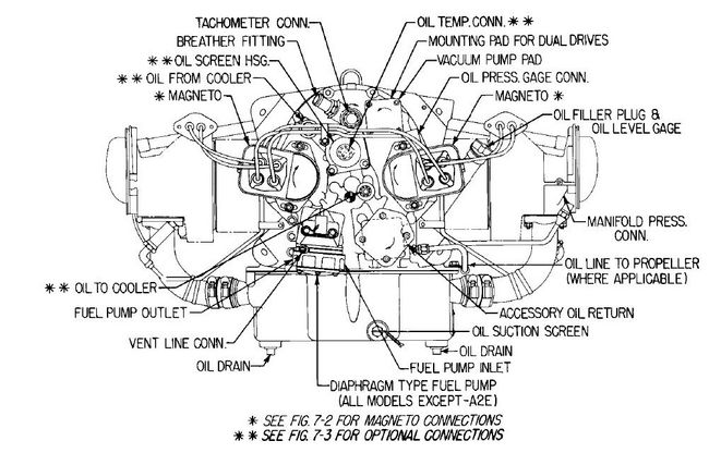 lycoming oil system diagram ford 4 6 engine oil system diagram lycoming question - southern airboat
