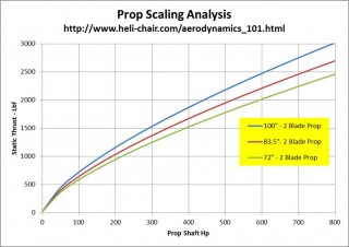 Prop Scaling Curve