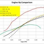 502vs555 Engine Hp Curves