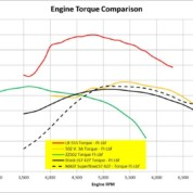 502vs555 Engine Torque Curves