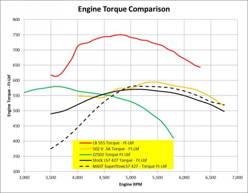 502vs555-engine-torque-curves