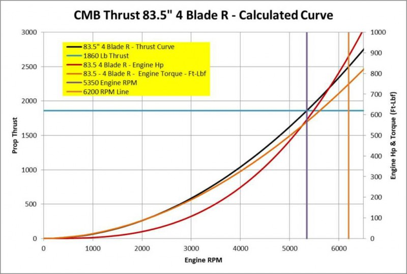 cmb-prop-gear-power-torque-thrust